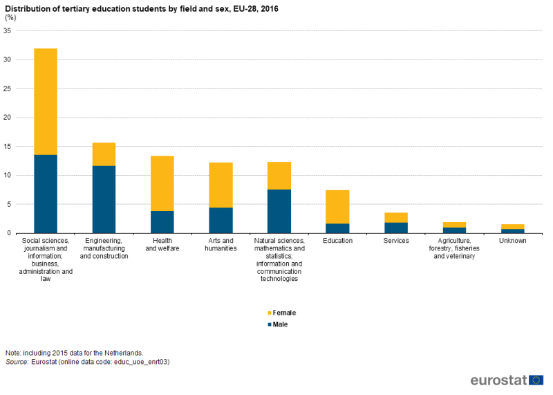 https://www.ingegneri.cc/wp-content/uploads/2019/01/Distribution_of_tertiary_education_students_by_field_and_sex_EU-28_2016__ET18-e1546875556884.png